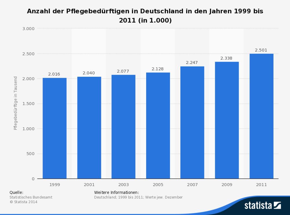 Anzahl Adliger In Deutschland